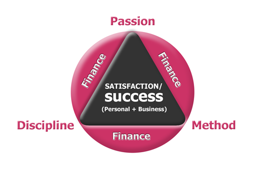 ZWAANZ | O'Donoghue's PDM Principle: Passion + Discipline + Method