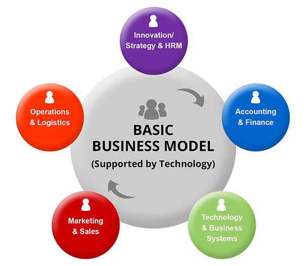 ZWAANZ | Basic Business Model: Roles + Responsibilities